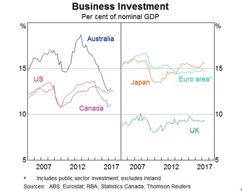 (3)先進国の名目GDPに占める企業投資の割合