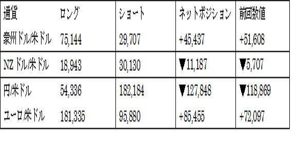 主要通貨ポジション(単位:枚)(2017年11月7日現在の数値)