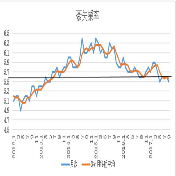オーストラリア 10月失業率予想(17/11/15)