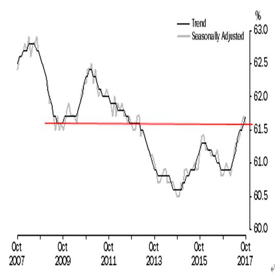 人口に対する雇用者の割合(出所:豪州統計局)