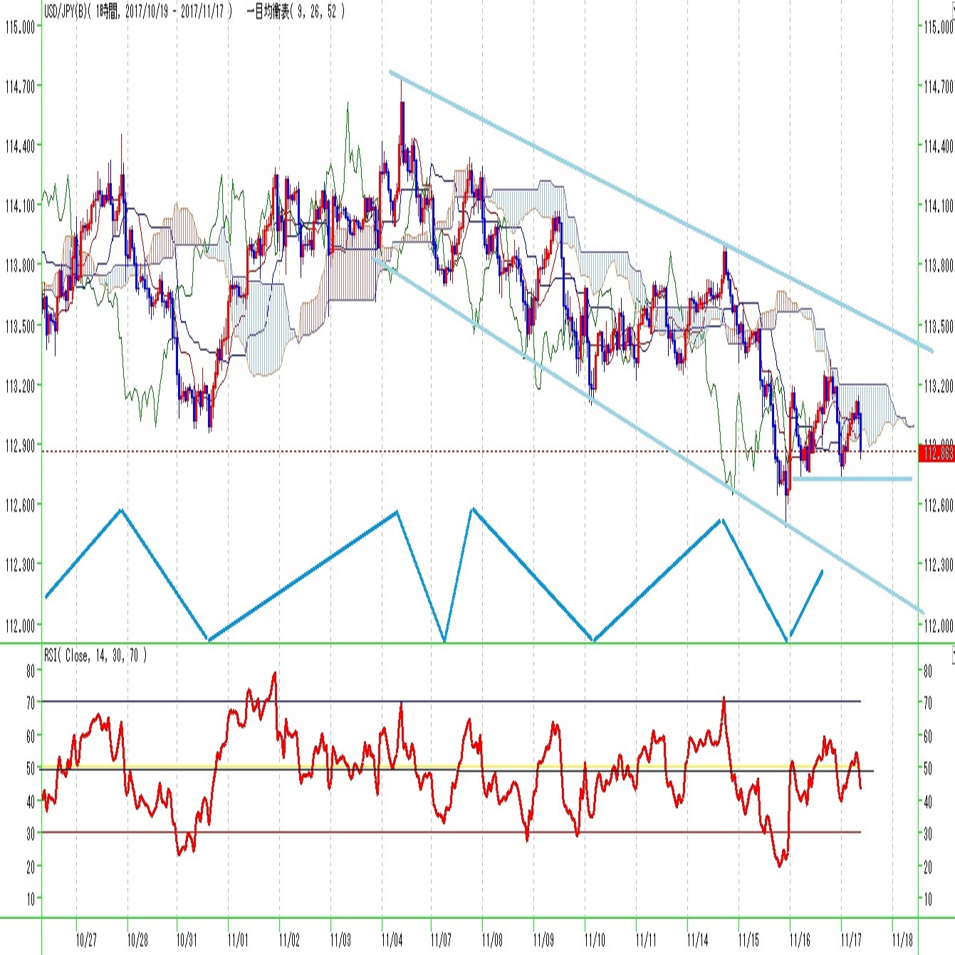 ドル円見通し 26日移動平均割れの状況継続(11/17)