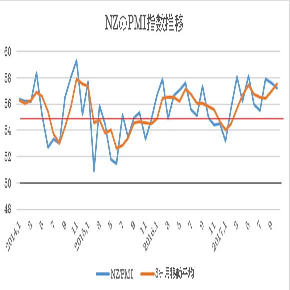 10月NZ・PMI指数(企業景況感指数)結果