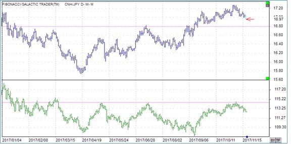 CNH/JPY(上段)USD/JPY(下段)日足