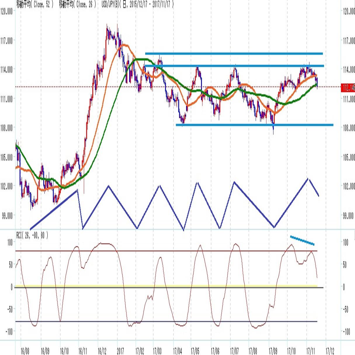 ドル円26日52日移動平均割れで警戒増(週報11月第三週)