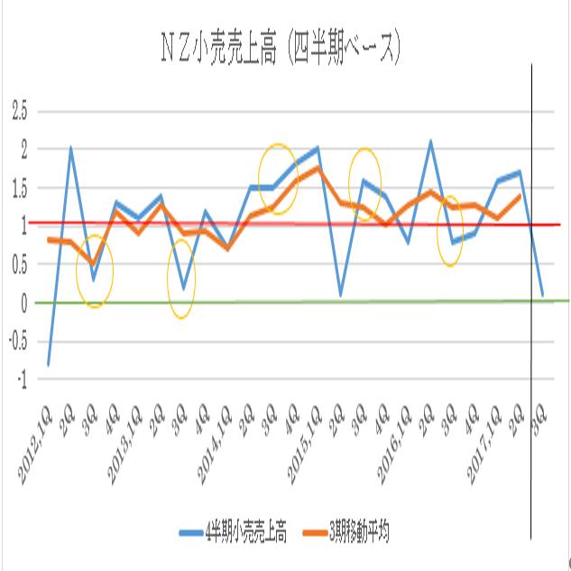 ニュージーランド17年3Q小売売上高予想(17/11/22)