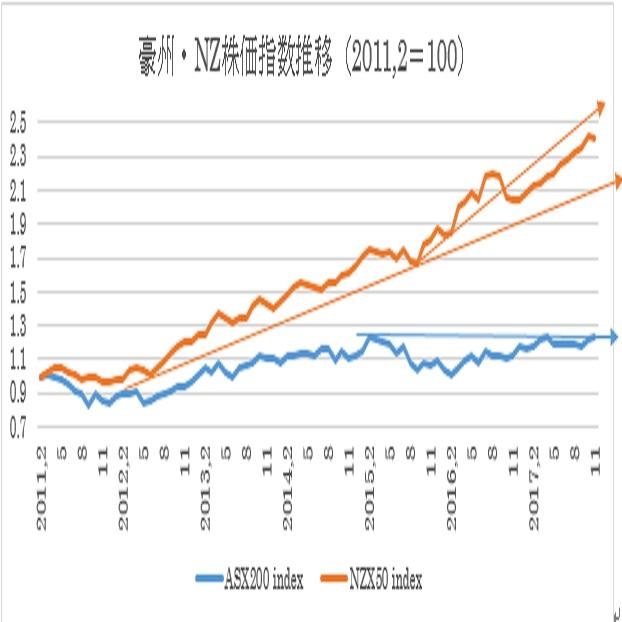 過去6年間の豪州株式・NZ株式及び為替の動き20(11/27)