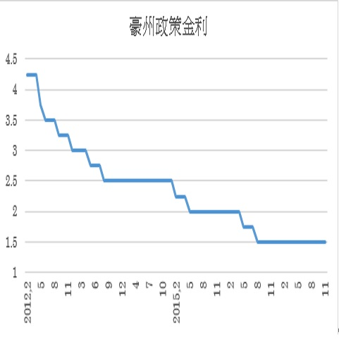 豪州政策金利予想(17/12/4)