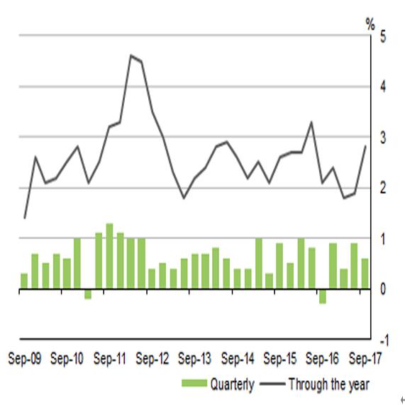 (1)四半期の伸び(緑の棒線)と前年比伸び(黒の折れ線) (出所:豪州統計局)