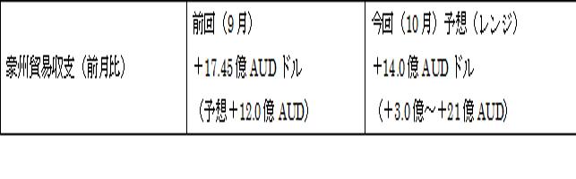 オーストラリアの10月貿易収支予想