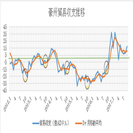 過去の推移と3ヶ月移動平均(2017年9月現在:○印は各年10月)緑はゼロ