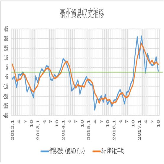 オーストラリアの10月貿易収支結果 2枚目の画像