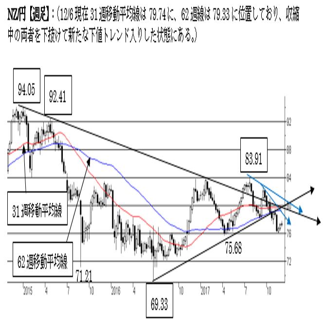 NZ/円、反発余地を試す動きが継続中。トレンドが弱く反落にも要警戒。