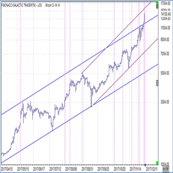 ドルビットコイン日足 対数軸チャート