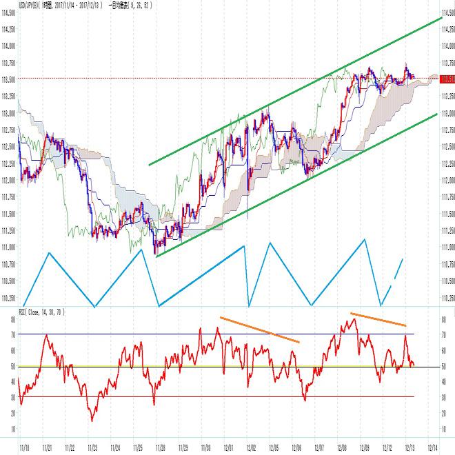 ドル円見通し 高値維持もFOMC前で上値重い(12/13)
