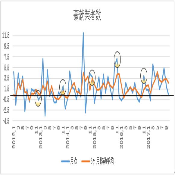オーストラリア 11月失業率予想(17/12/13)