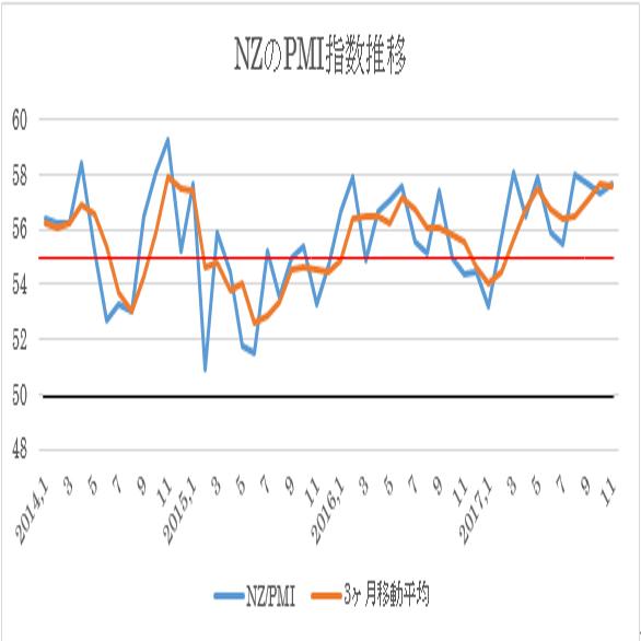11月NZ・PMI指数(企業景況感指数)(17/12/15)