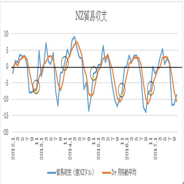ニュージーランド 11月貿易収支予想(17/12/19)