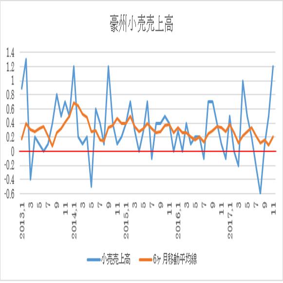 豪州小売売上高(11月迄、青:前月比伸び、オレンジ:6ヶ月移動平均、赤:ゼロ)