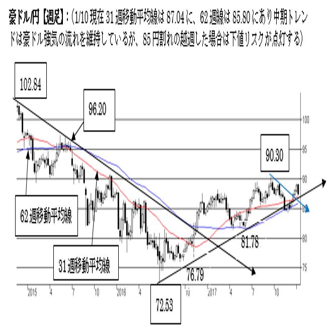 豪ドル/円、短・中期ともに強気を維持。85円割れの越週で下値リスクが点灯