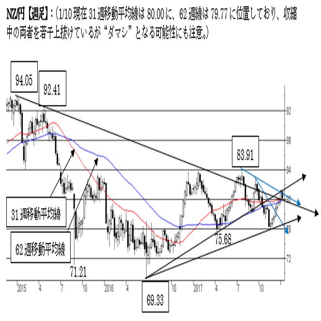 NZ/円、短期は強気を維持。79円割れで短期トレンドに変化。