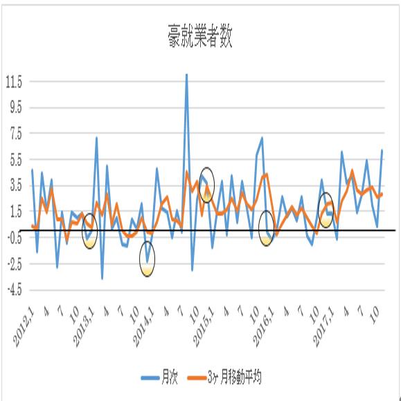 オーストラリア 12月失業率予想(18/1/17)