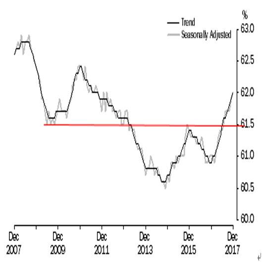 オーストラリア 12月失業率結果(18/1/18)