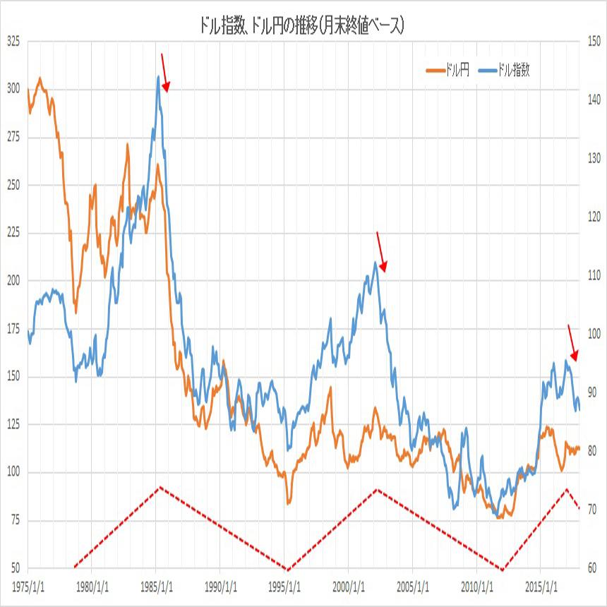 ドル指数・ドル円推移(月末終値ベース)