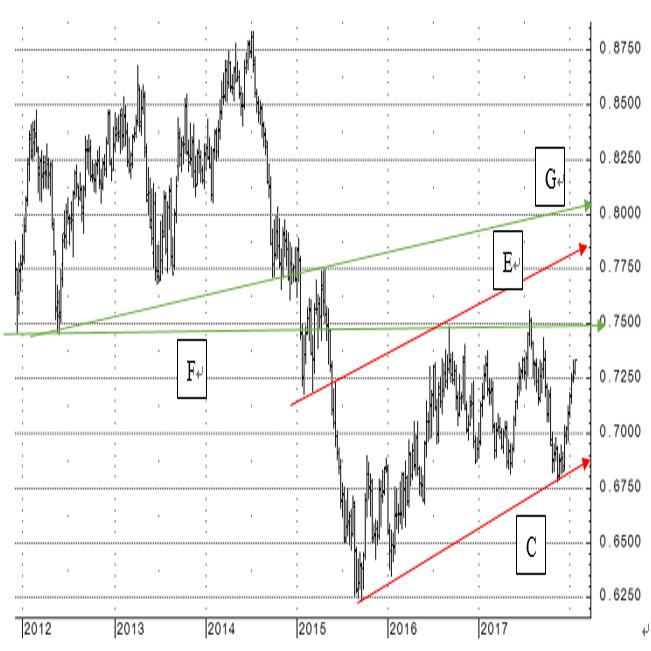 2018年のNZドル対米ドルの見通し