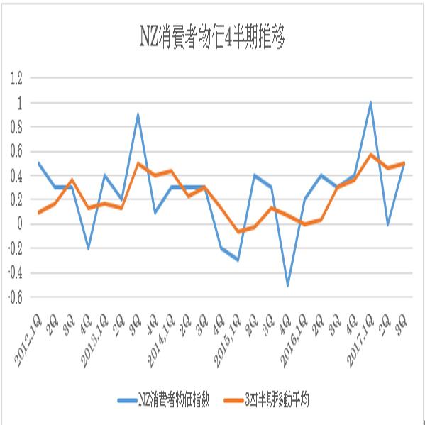NZ4Q消費者物価指数予想(18/1/24)