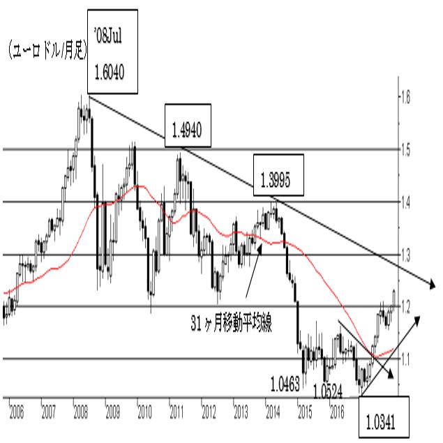 2.ユーロ/ドル相場