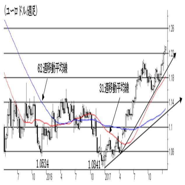 2.ユーロ/ドル相場 2枚目の画像