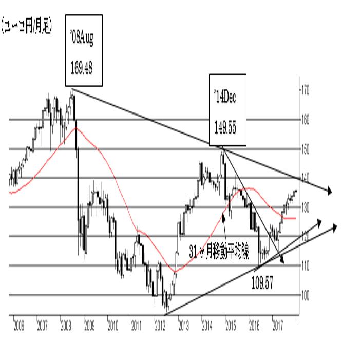 3.ユーロ/円相場