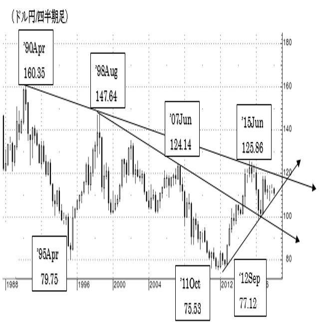 1.ドル/円相場