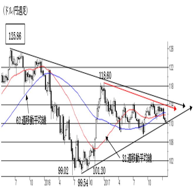 1.ドル/円相場 2枚目の画像