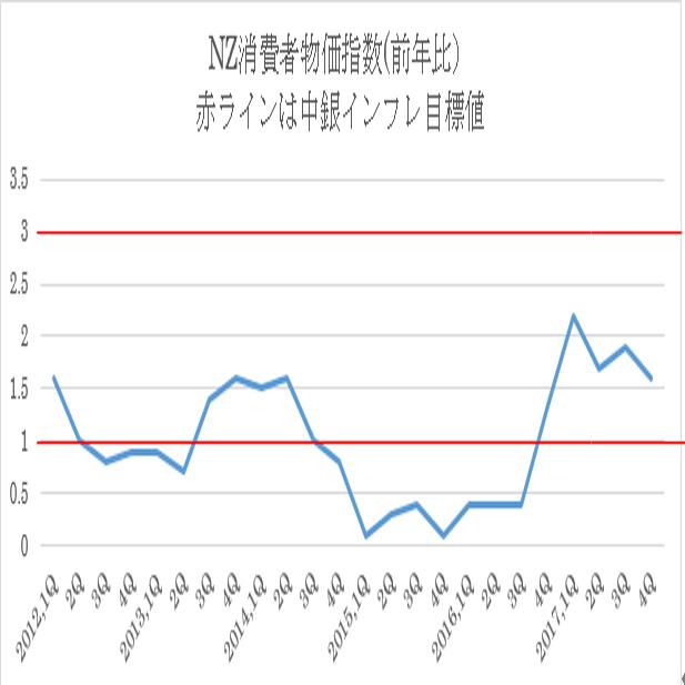 ニュージーランド4Q消費者物価指数結果(18/1/25)