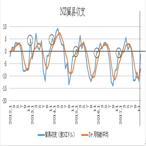 ニュージーランド、12月貿易収支予想(18/1/29)
