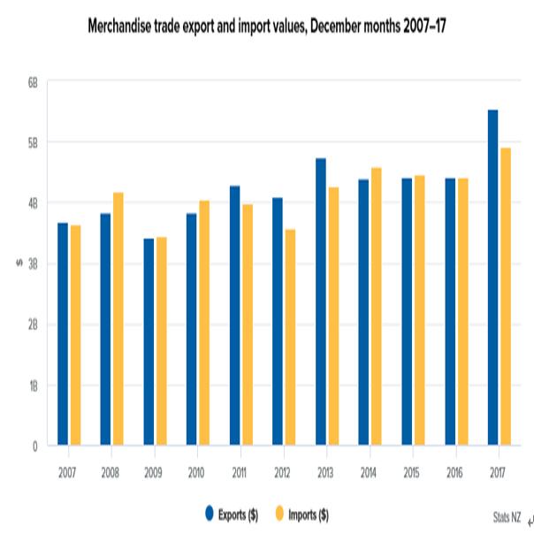 NZの12月貿易収支結果(18/1/30)