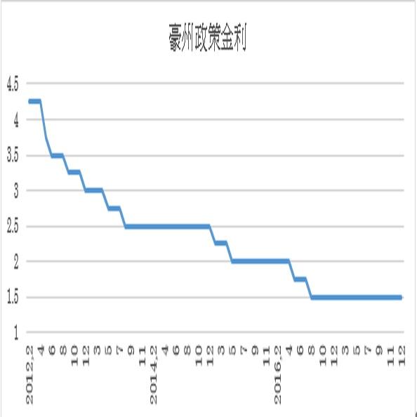 豪州政策金利予想(18/2/5)