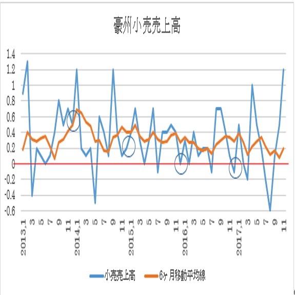 豪州小売売上高予想(18/2/5)