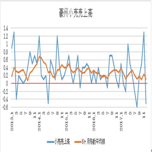 豪州12月小売売上高結果(18/2/6)