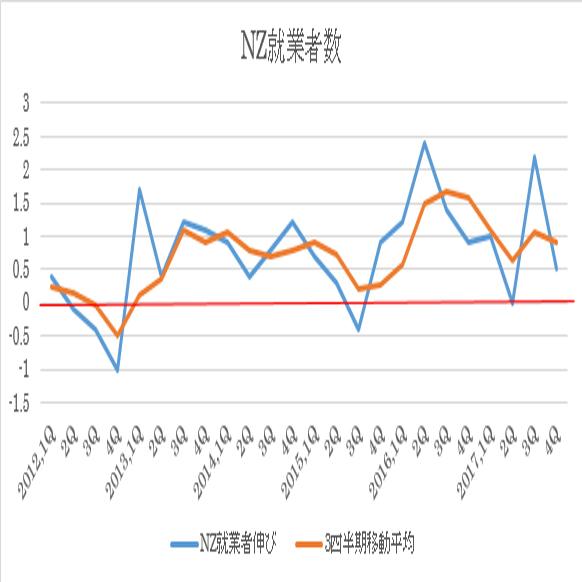 ニュージーランド17年4Q失業率結果(18/2/7)