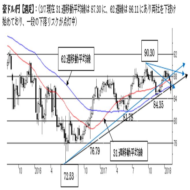 豪ドル/円、短期トレンドは豪ドル弱気の流れ。