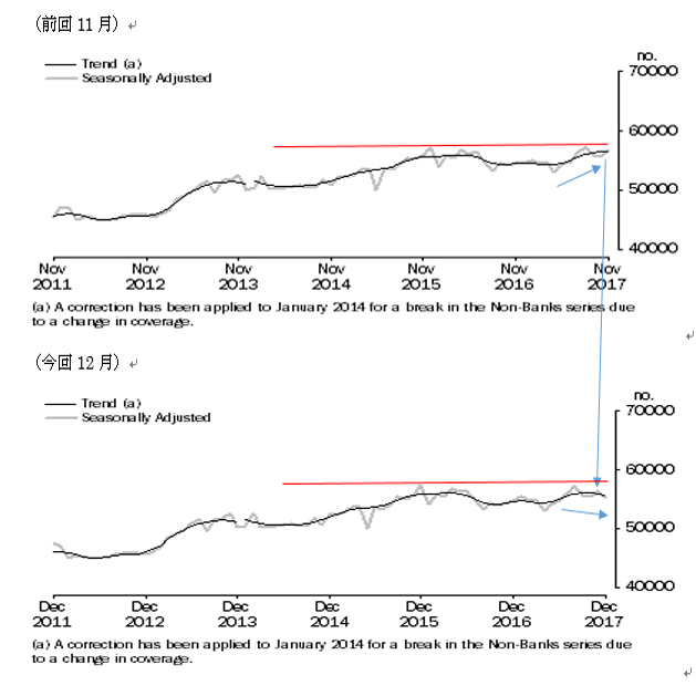 豪州12月住宅ローン貸出の結果