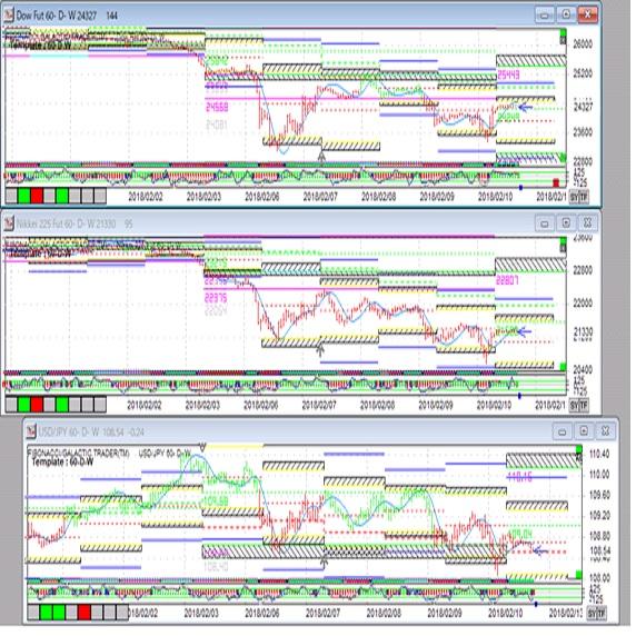 株価を睨み円高圧力が強い(週報2月第二週)