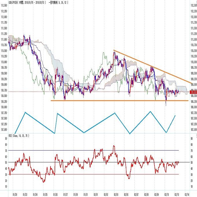ドル円 金融市場全般の不安リスクが重石(2月第二週)