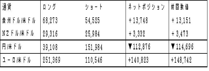 主要通貨ポジション(単位:枚)(2018年2月6日現在の数値)