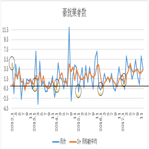 オーストラリア1月失業率予想(18/2/14)