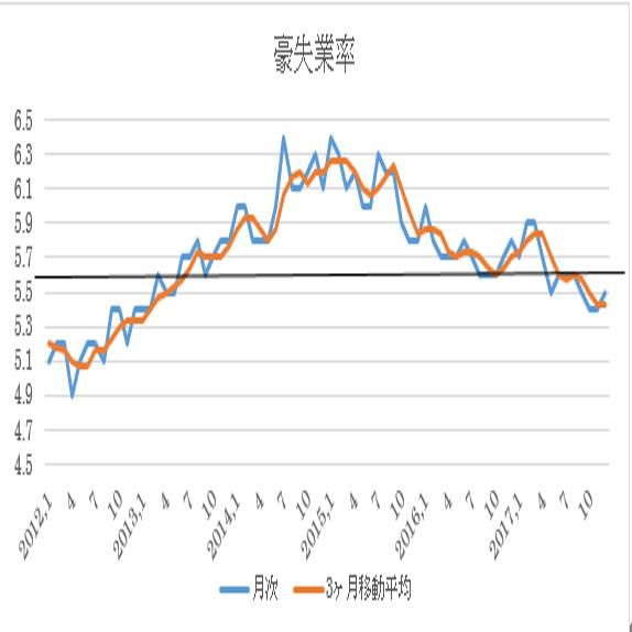 オーストラリア1月失業率予想 3枚目の画像