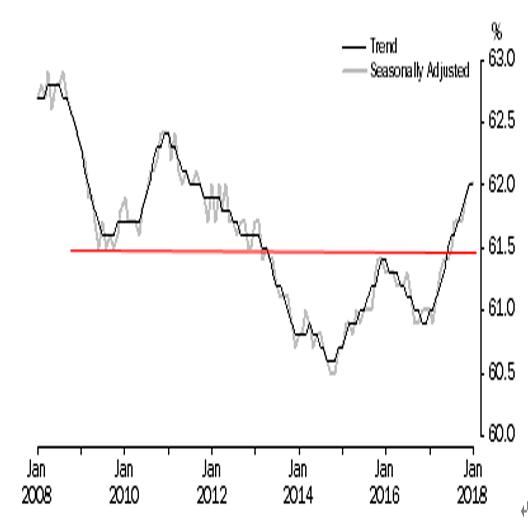 オーストラリア 1月失業率結果(18/2/15)