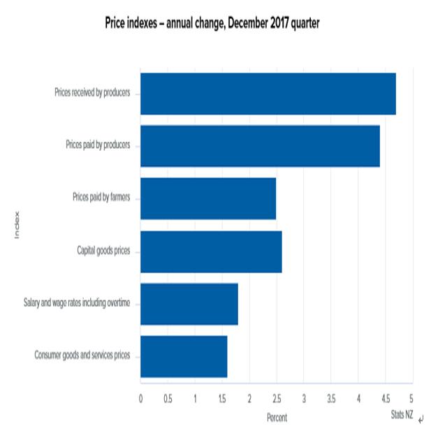 ニュージーランド4Q生産者物価指数結果(18/2/20)